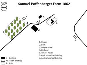 Poffenberger Farm in 1862